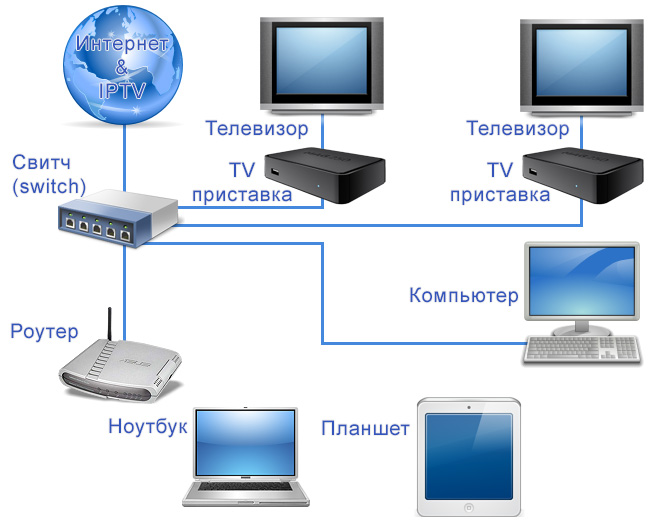 Как себе сделать iptv 958